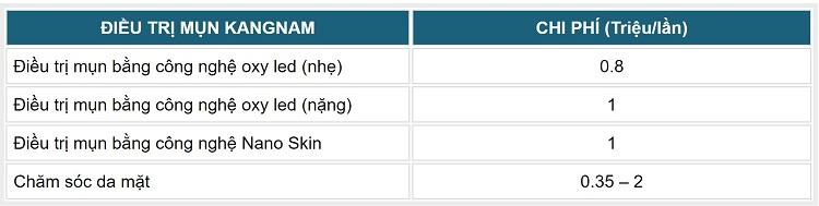 bảng giá trị mụn tmv kangnam